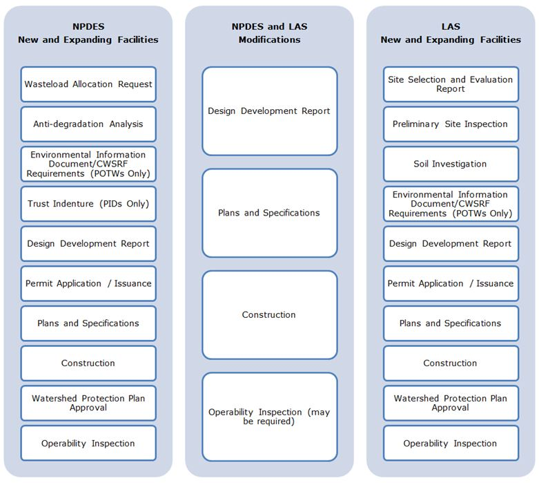 Technical Design Review Process | Environmental Protection