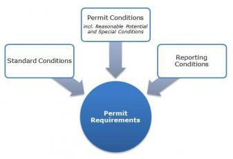 General Permit Requirements_1.jpg