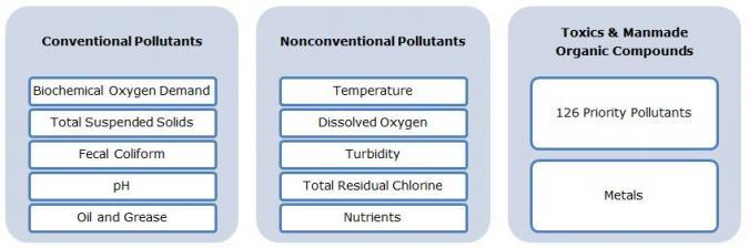 Info Pic on Pollutants_0.JPG
