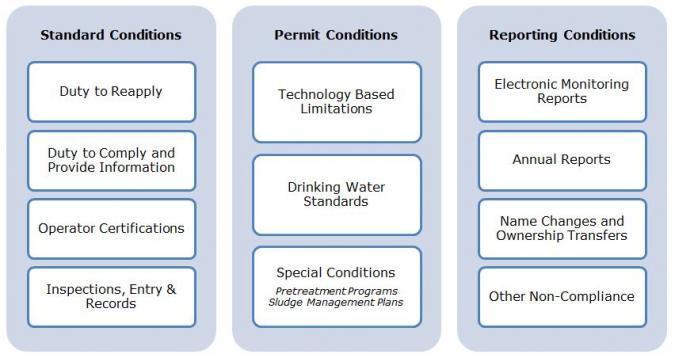 LAS Permit Requirement Infographic_0.JPG