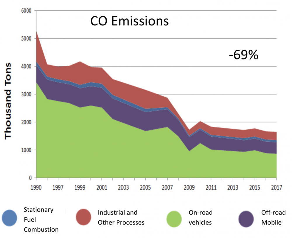 Trends Chart of CO Emissions