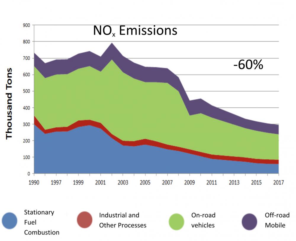 Trends Chart of NOx Emissions