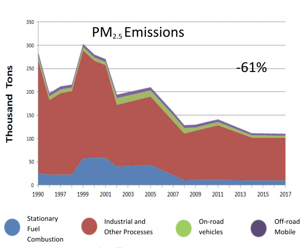 Trends Chart of PM2.5 Emissions