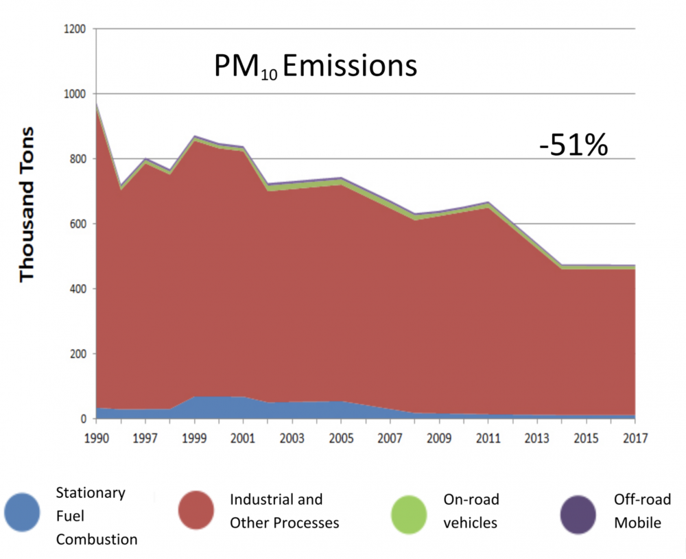 Trends Chart of PM10 Emissions
