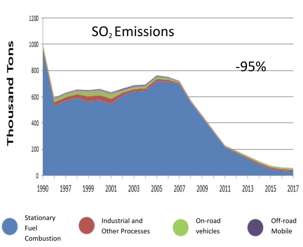 Trends Chart of SO2 Emissions