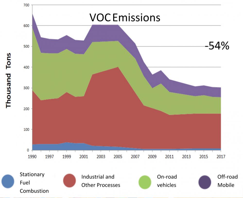 Trends Chart of VOC Emissions