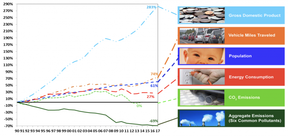 Trends Chart of Economic Growth with Clean Air